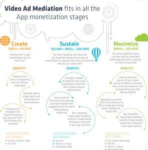 Video Ad Mediation