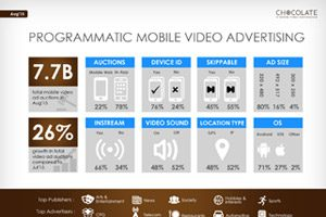 Programmatic Mobile Video Advertising