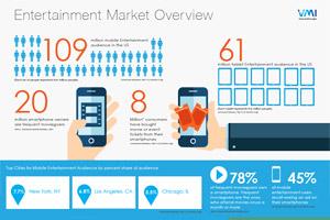 VMI Entertainment Infographic, Q2, 2014