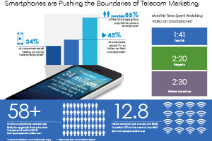 VMI Telecom Infographic, Q4, 2014