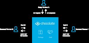 Chocolateplatform