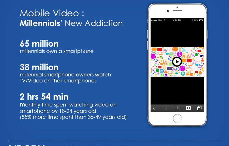 How Millennials Drive the Growth of Mobile Video