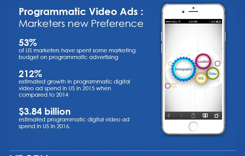 Demystifying Programmatic: Why Programmatic in Mobile Will Be a Game Changer for Brands
