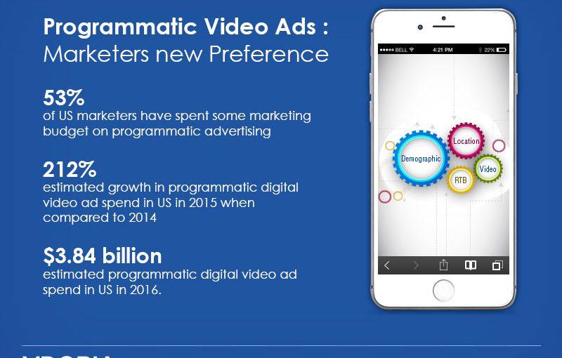 Rewarded Video Ads or Ad Mediation