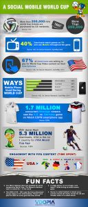 Social Mobile World Cup