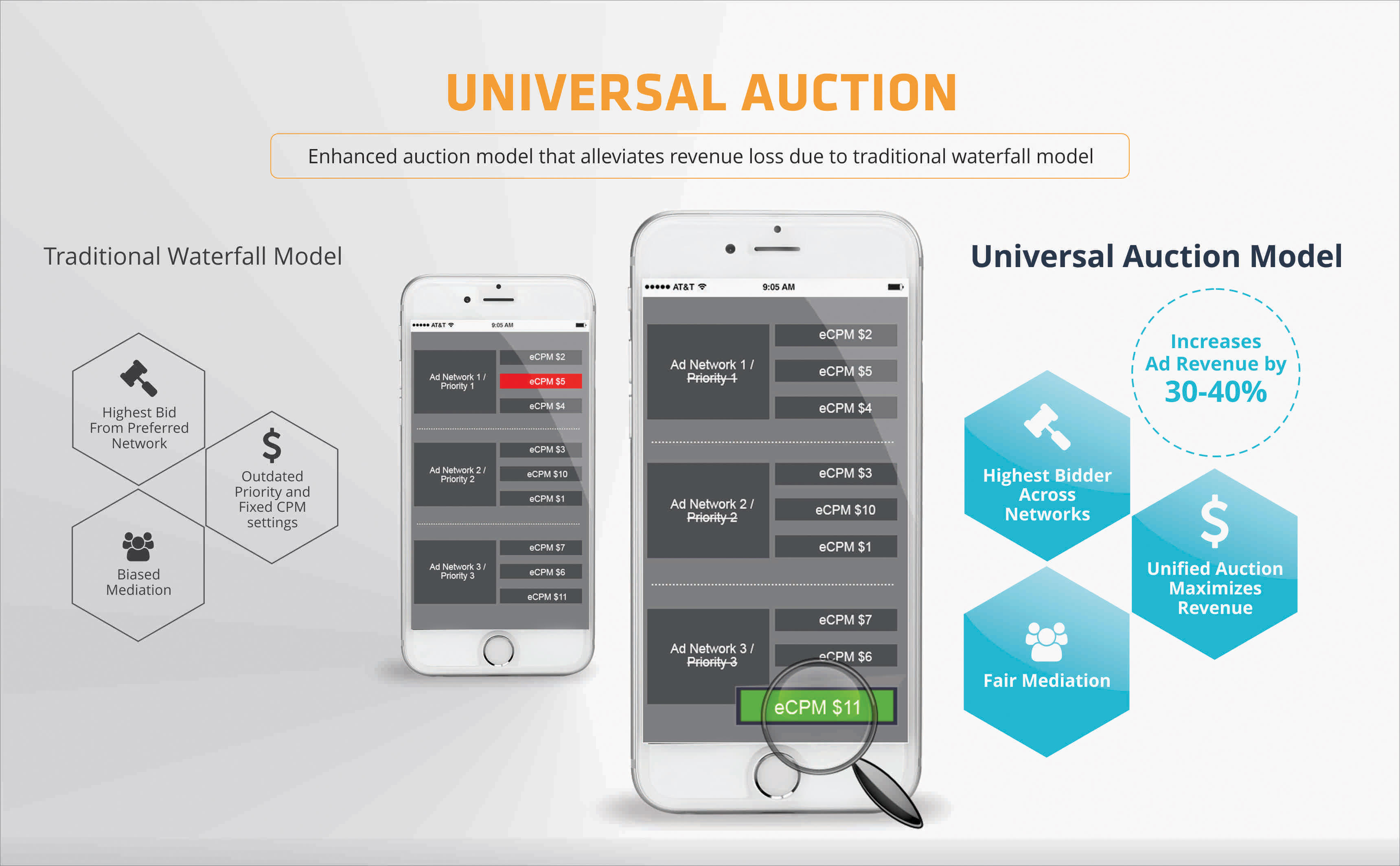 Universal Auction