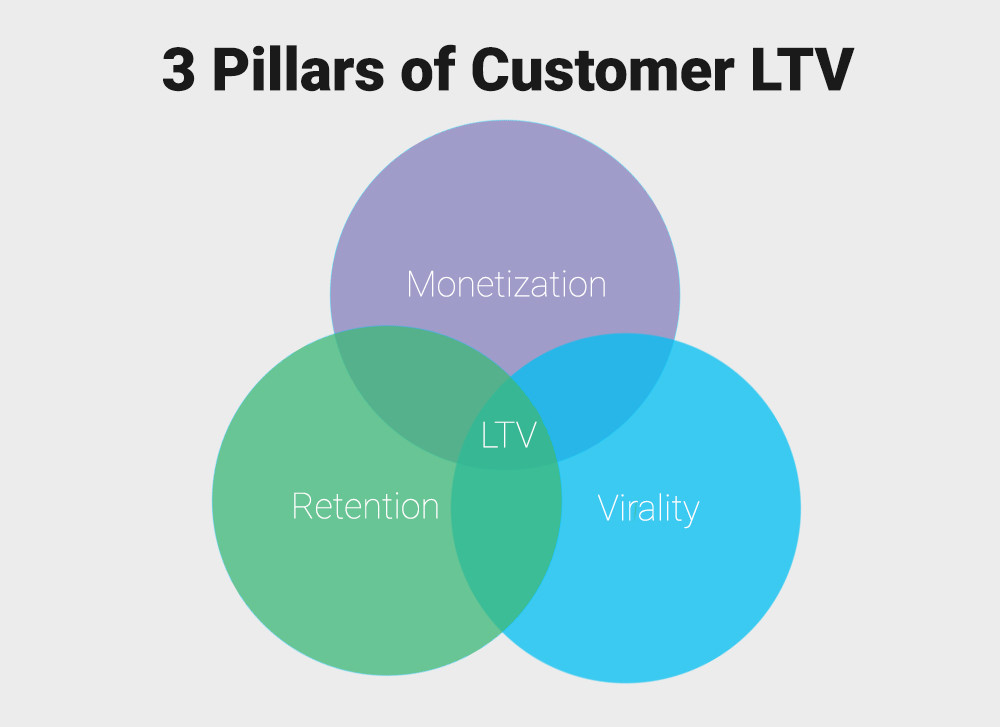 Better lifetime valuation (LTV)