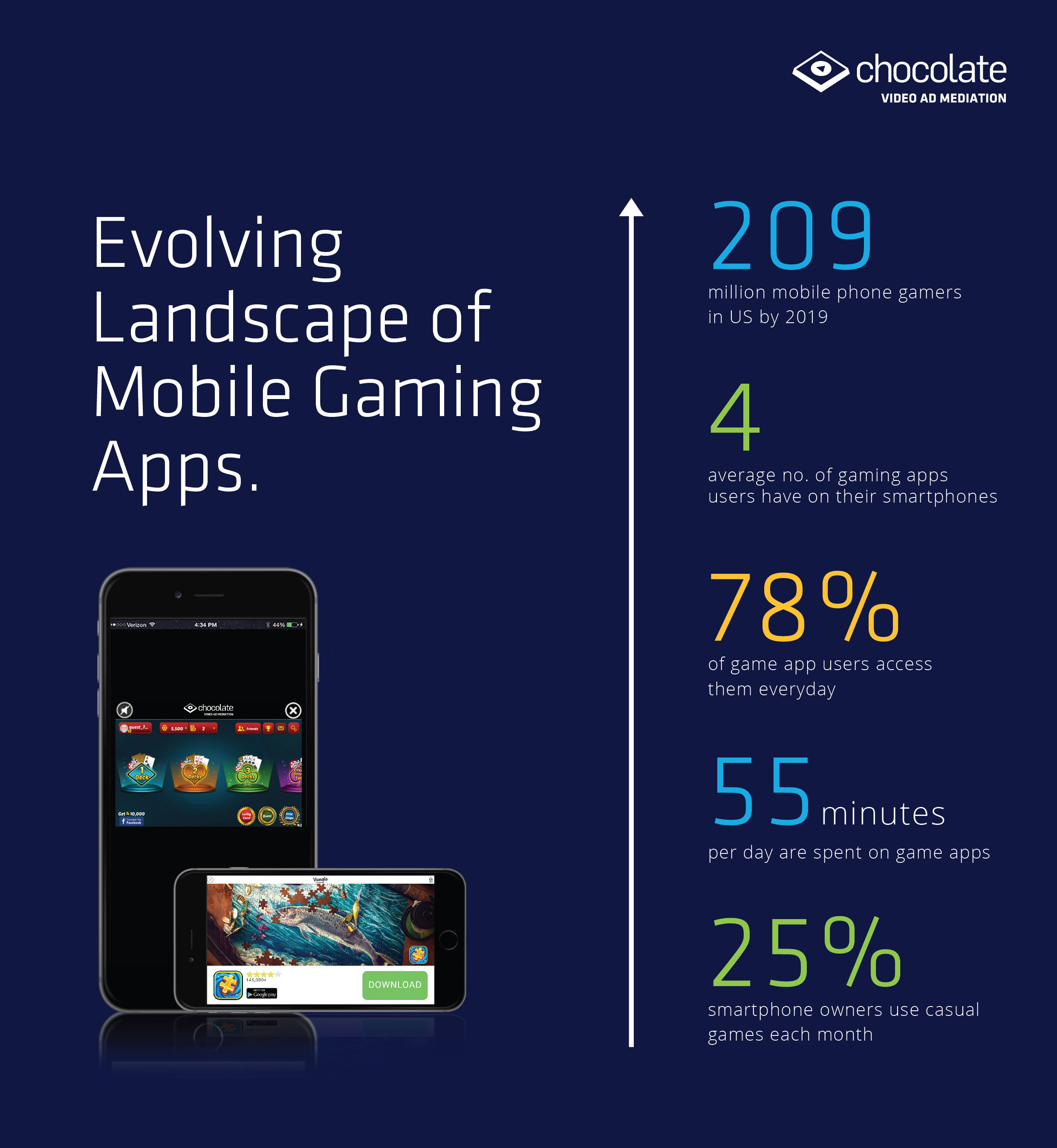 Landscape of Mobile Gaming Apps
