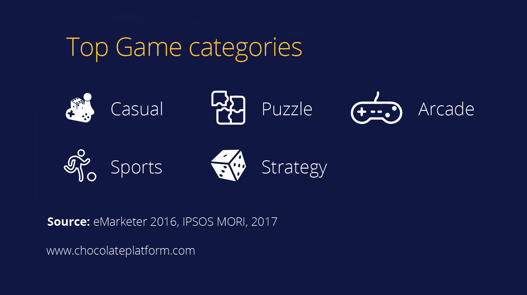Top Game Categories