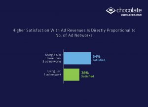 High Satisfaction with Ad Revenue