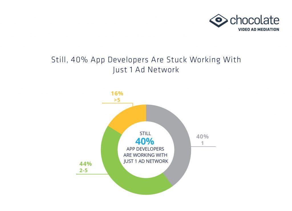 Apps Developers stuck working