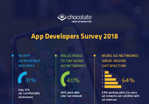 App Developers Survey 2018: Perspective on App Monetization, Ad Mediation & In-App Video Ads