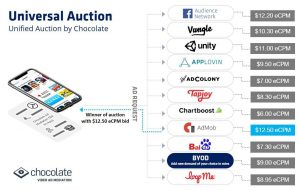 Universal Auction Unified Auction by Chocolate