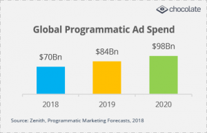 global programmatic ad spend