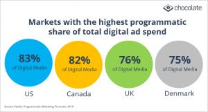 highest programmatic ad spend