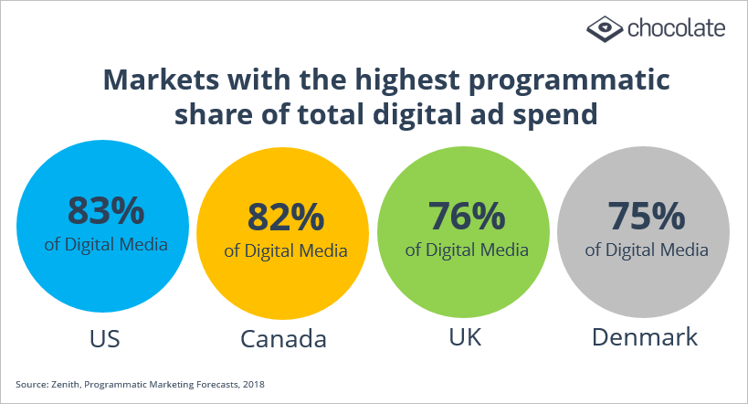 highest programmatic ad spend