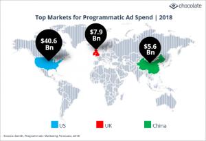top markets programmatic ad